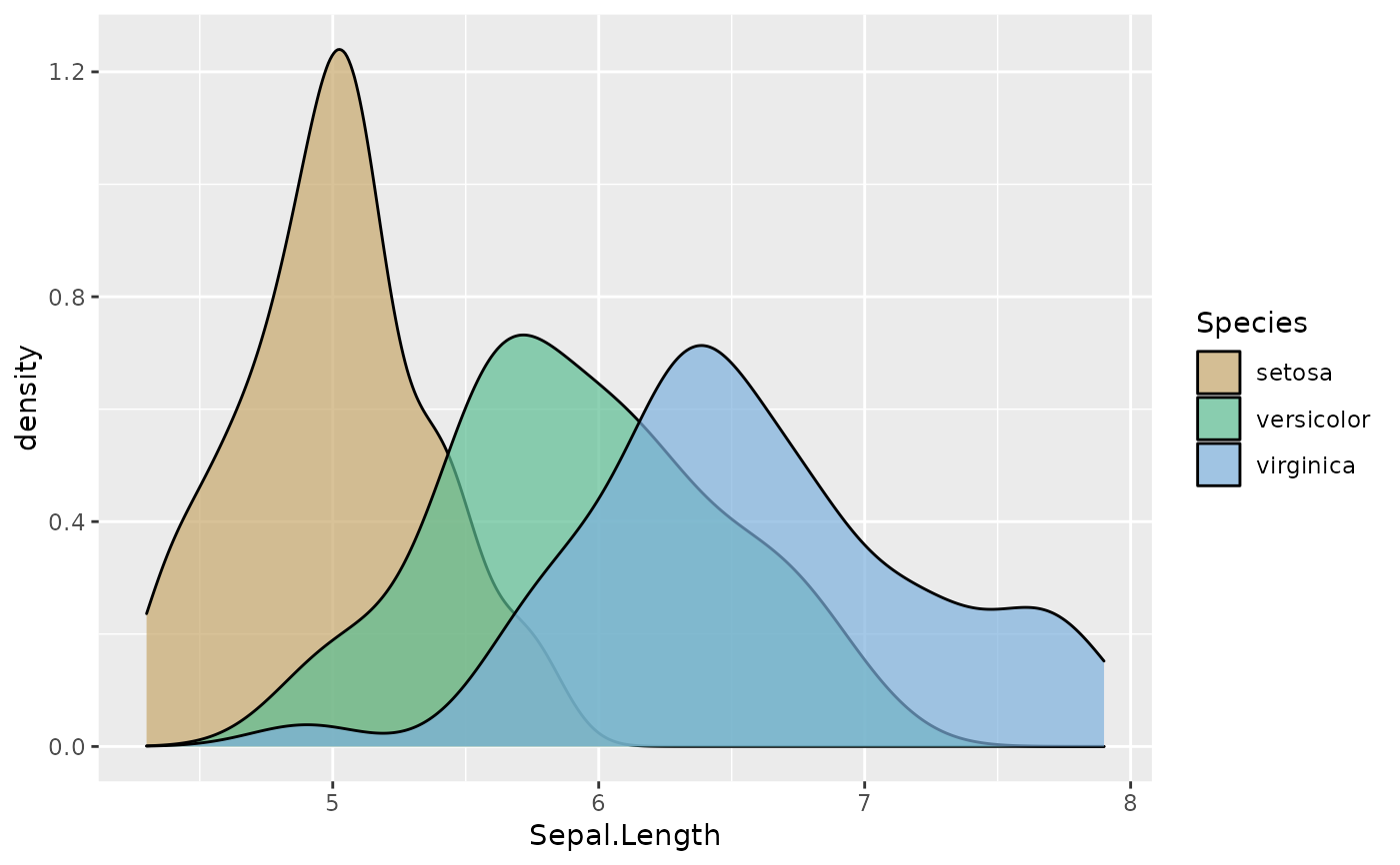 HCL-Based Discrete Qualitative Color Scales for ggplot2